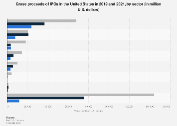 Value of IPOs in the U.S. 2017, by sector