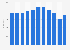 Mitarbeiterzahl der Lloyd´s Register Group bis 2018