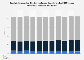 Distribution of GDP across economic sectors Bosnia-Herzegovina 2016
