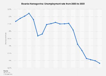 Unemployment rate in Bosnia-Herzegovina 2017