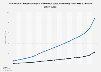 Annual and Christmas season online retail sales in Germany 2005-2018