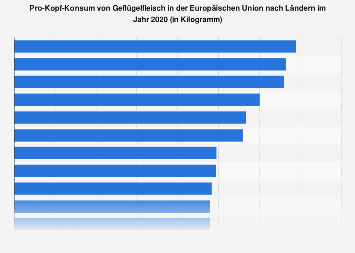 Pro-Kopf-Konsum von Geflügelfleisch in der EU nach Ländern 2018