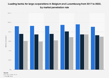 Market penetration of banks for Belgium and Luxembourg large corporations in 2018