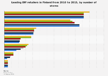 Diy and home improvement in europe statistics facts statista leading solutioingenieria Image collections
