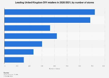 Leading DIY retailers in Great Britain 2010-2016, by number of stores