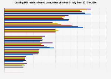 Leading DIY retailers in Italy 2010-2016, by number of stores