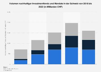 Volumen nachhaltiger Investmentfonds und Mandate in der Schweiz bis 2016