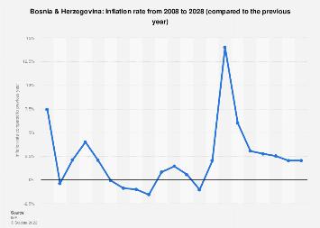 Inflation rate in Bosnia & Herzegovina 2022*