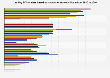 Leading diy retailers by number of stores in belgium 2010 2015 leading diy retailers in spain 2010 2016 by number of stores solutioingenieria Gallery