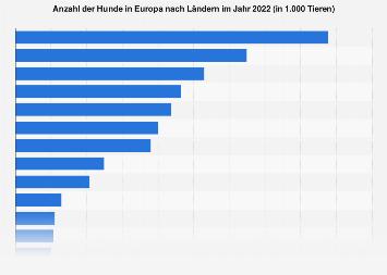 Hunde in Europa nach Ländern 2018