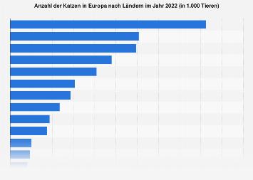 Katzen in Europa nach Ländern 2018