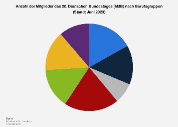 Mitglieder des Deutschen Bundestages nach Berufsgruppen 2018