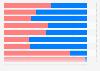 Stimmen der Wahlmänner bei den Präsidentschaftswahlen in den USA bis 2016