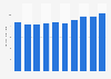 Fresh plaice average expenditure France 2009-2015