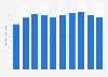Fresh coalfish average expenditure in France 2009-2015
