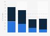 Berufseinsteiger beim Seepersonal in Deutschland bis 2014