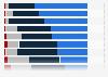 Umfrage zur Charakterisierung eines guten Vorgesetzten 2015