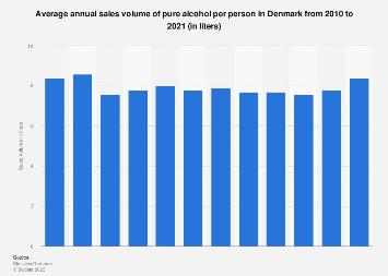 Sales volume of pure alcohol per person in Denmark 2007-2017