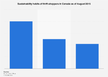 Sustainability habits of thrift shoppers in Canada 2015