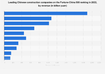 Leading Chinese construction companies on the Fortune China 500 ranking 2017