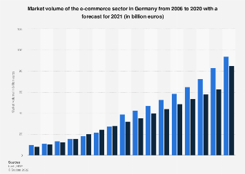 Market development of the online retail sector in Germany 2006-2018