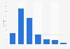Umfrage zur Höhe der Einnahmen von Bloggern in Deutschland 2014