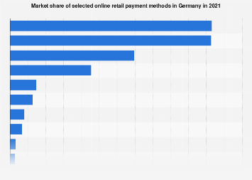 Market share of payment methods in online retail in Germany 2018