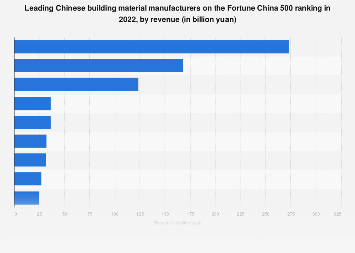 Leading building material companies on the Fortune China 500 ranking 2018
