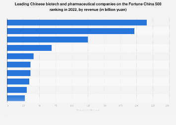Leading biotech and pharmaceutical companies on the Fortune China 500 ranking 2018