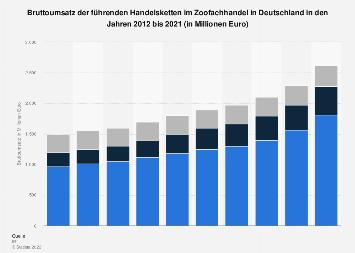 Umsatz der führenden Handelsketten im Zoofachhandel in Deutschland 2016