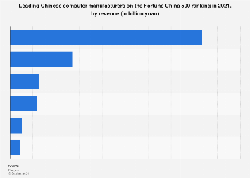 Leading Chinese computer manufacturers on the Fortune China 500 ranking 2018