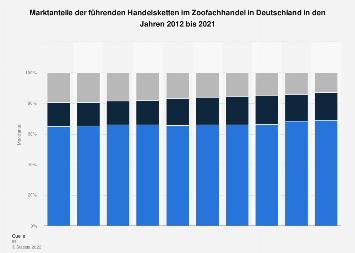 Marktanteile der führenden Handelsketten im Zoofachhandel in Deutschland 2016