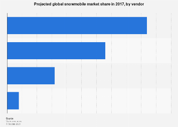 Snowmobiles: projected global market share by company 2017