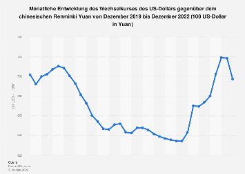 Wechselkurs - US-Dollar gegenüber dem Renminbi Yuan 2018 (Monatsdurchschnittswerte)