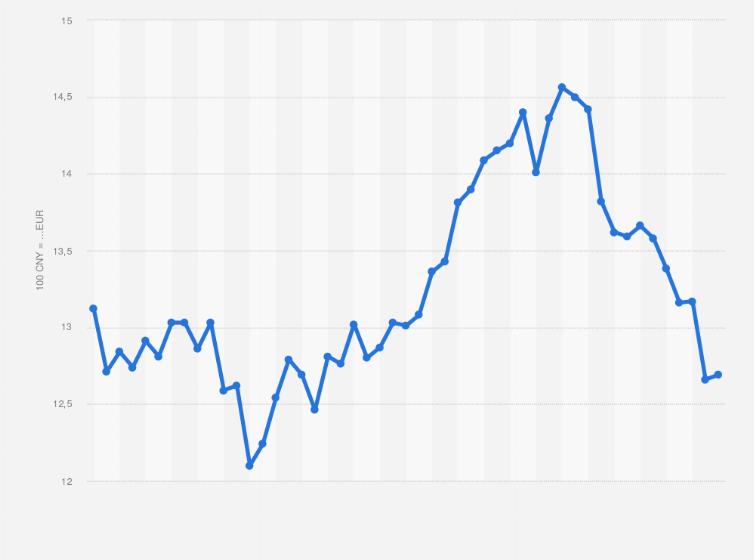 wechselkurs euro yuan
