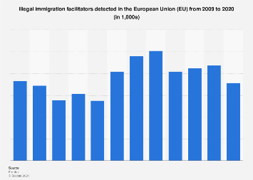 Number of facilitators of illegal immigration to the EU 2009-2018