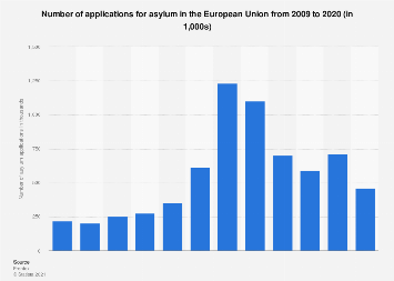 Number of asylum applications in the European Union (EU) 2009-2018