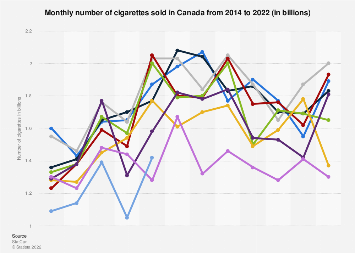 Monthly number of cigarettes sold in Canada 2014-2019