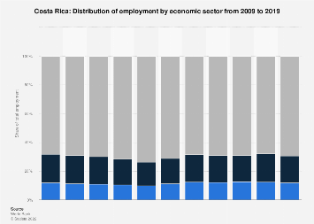 Employment by economic sector in Costa Rica 2017