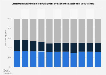 Employment by economic sector in Guatemala 2017