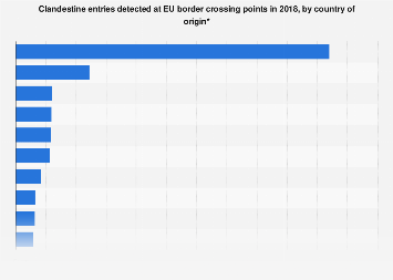Clandestine border-crossing to the EU 2017, by country of origin