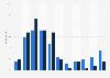 U.S. active Pinterest user age distribution 2015