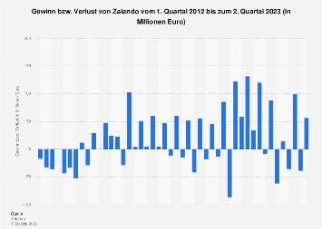 Gewinn bzw. Verlust von Zalando bis zum 1. Quartal 2019