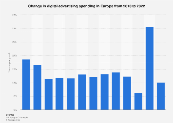Online advertising growth rate in Europe 2010-2016