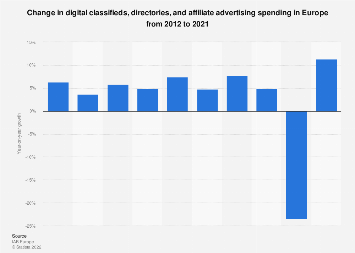 Growth of online classifieds and directories ad spending in Europe 2012-2016