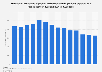 Yoghurt and fermented milk products export volume from France 2013- 2017