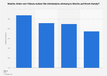 Arten der konsumierten Online-Videos auf dem Handy in Österreich 2018