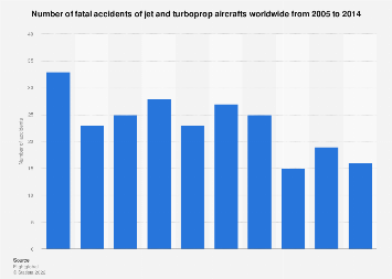Number of fatal accidents of jet and turboprop aircrafts globally 2005-2014