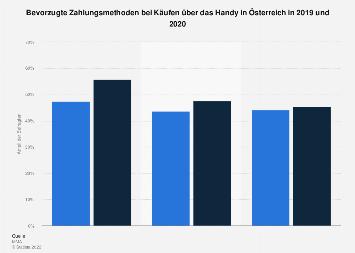 Nutzung von Zahlungsmitteln beim Mobile Commerce in Österreich 2016