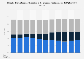 Ethiopia - share of economic sectors in the gross domestic